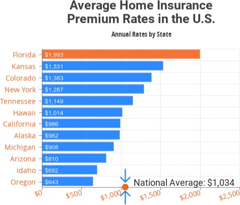 GreatFlorida Home Insurance
